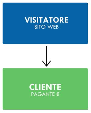 Convertire visitatori in clienti